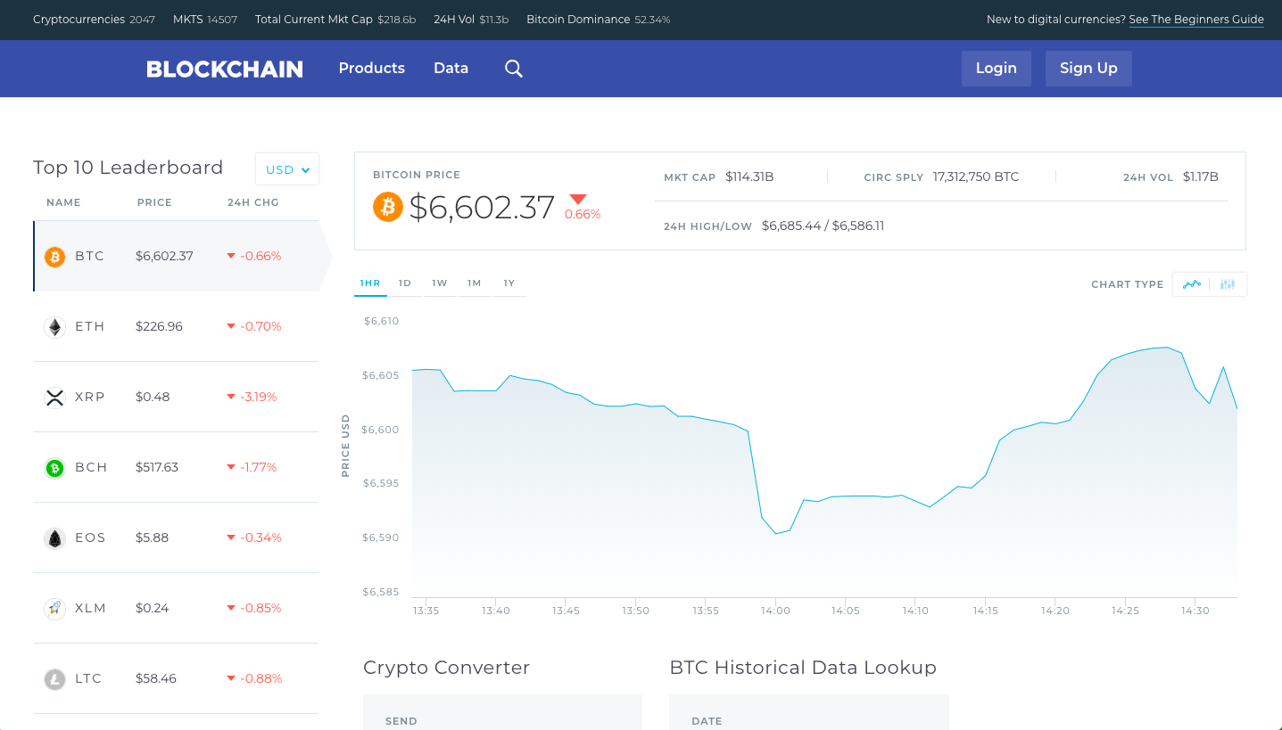 The market figures presented on the Blockchain wallet website