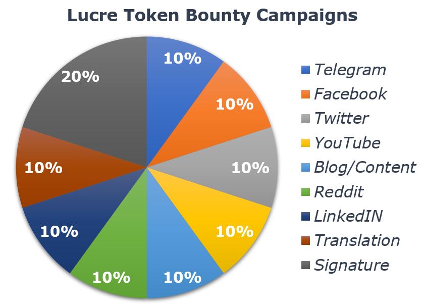 Bounty Campaigns