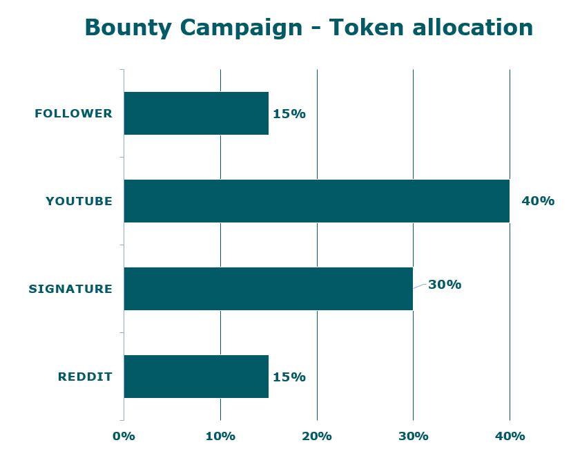 Distribution Bounty