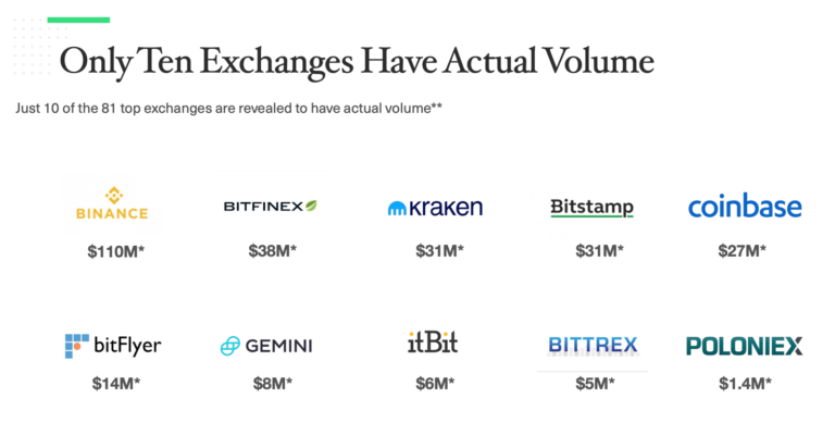 Fake trading volume